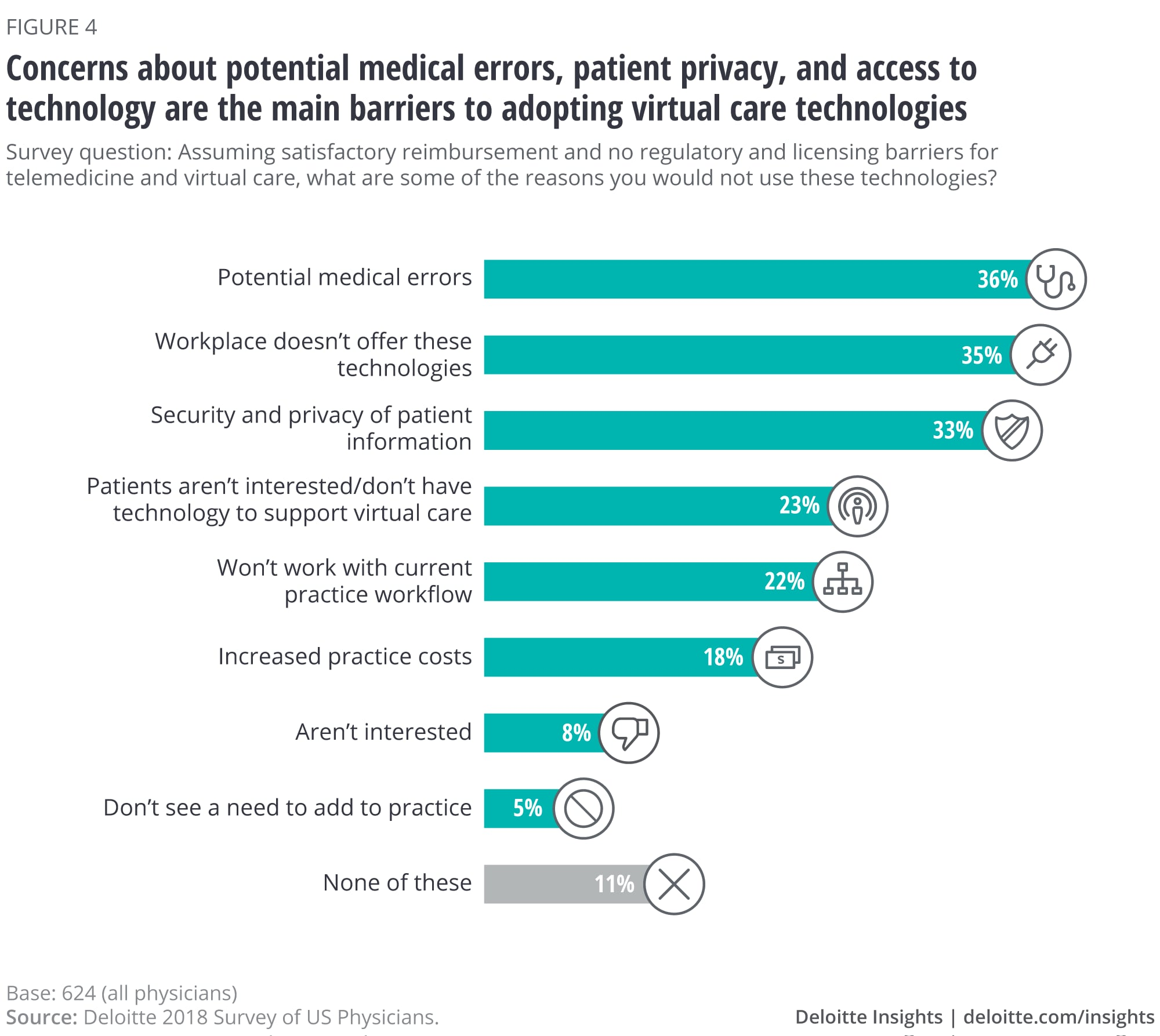 Concerns about potential medical errors, patient privacy, and access to technology are the main barriers to adopting virtual technologies