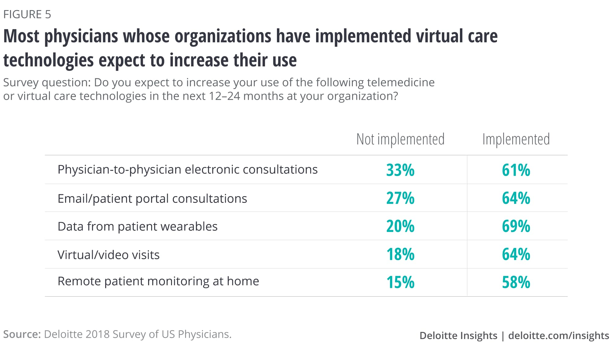 Most physicians whose organizations have implemented virtual care technologies expect to increase their use