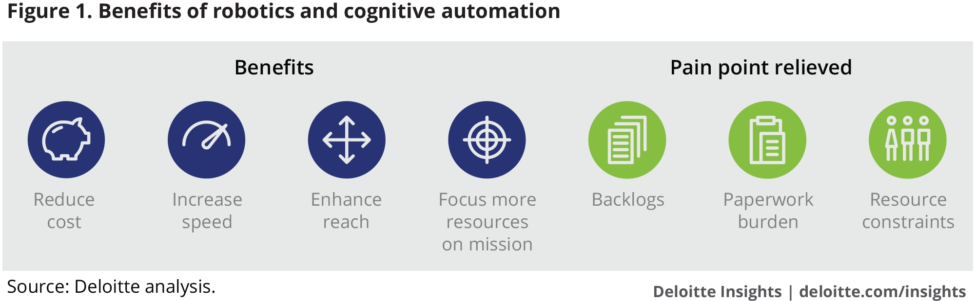 Benefits of robotics and cognitive automation