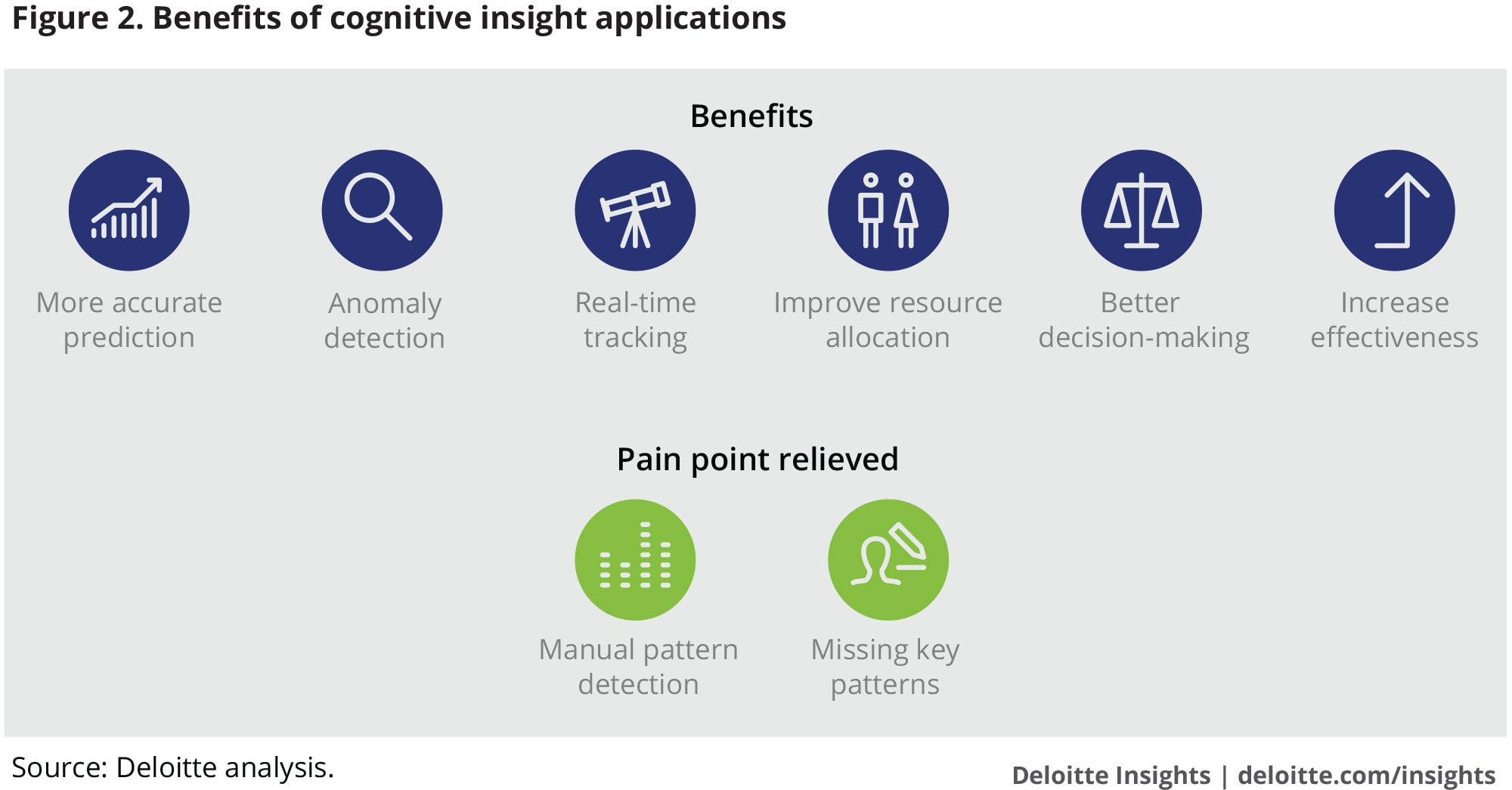 Benefits of cognitive insight applications