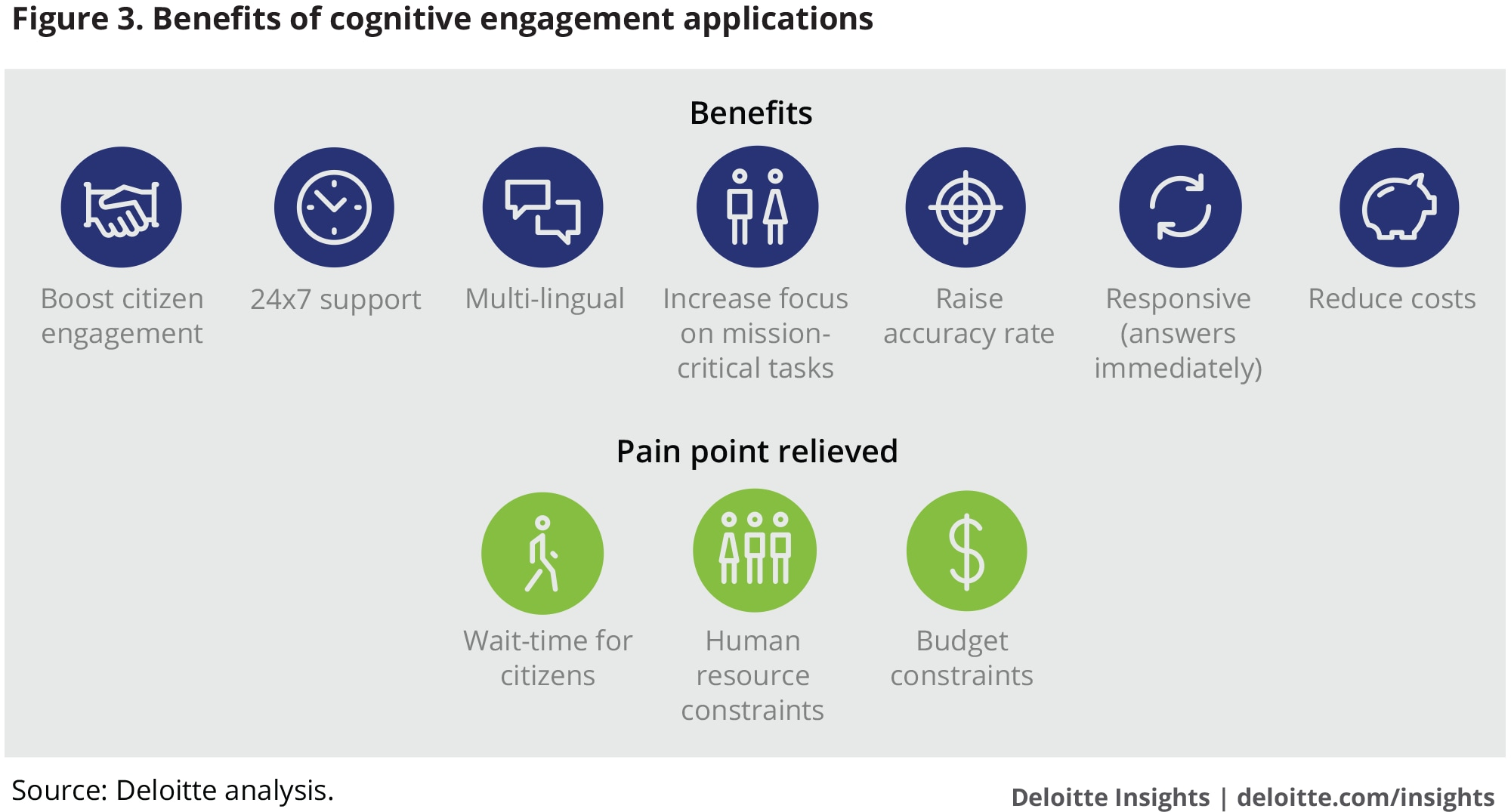 Benefits of cognitive engagement applications