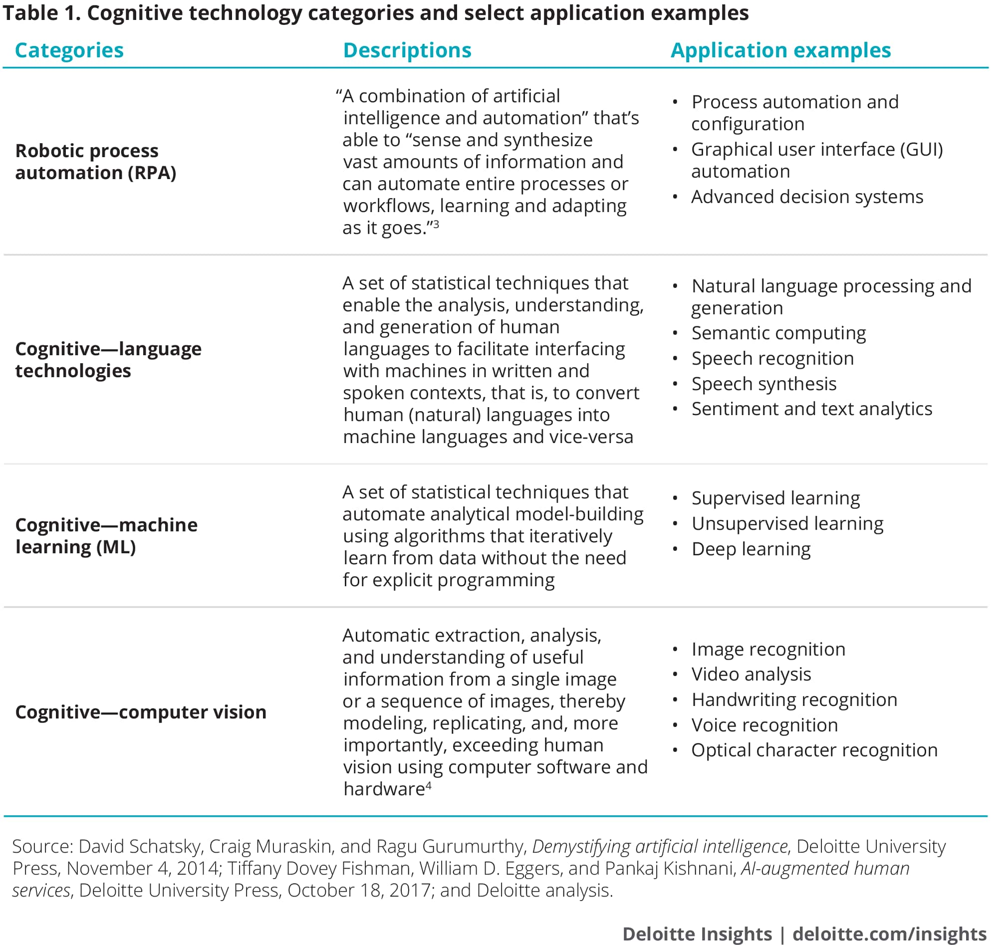 Cognitive technology categories and select application examples