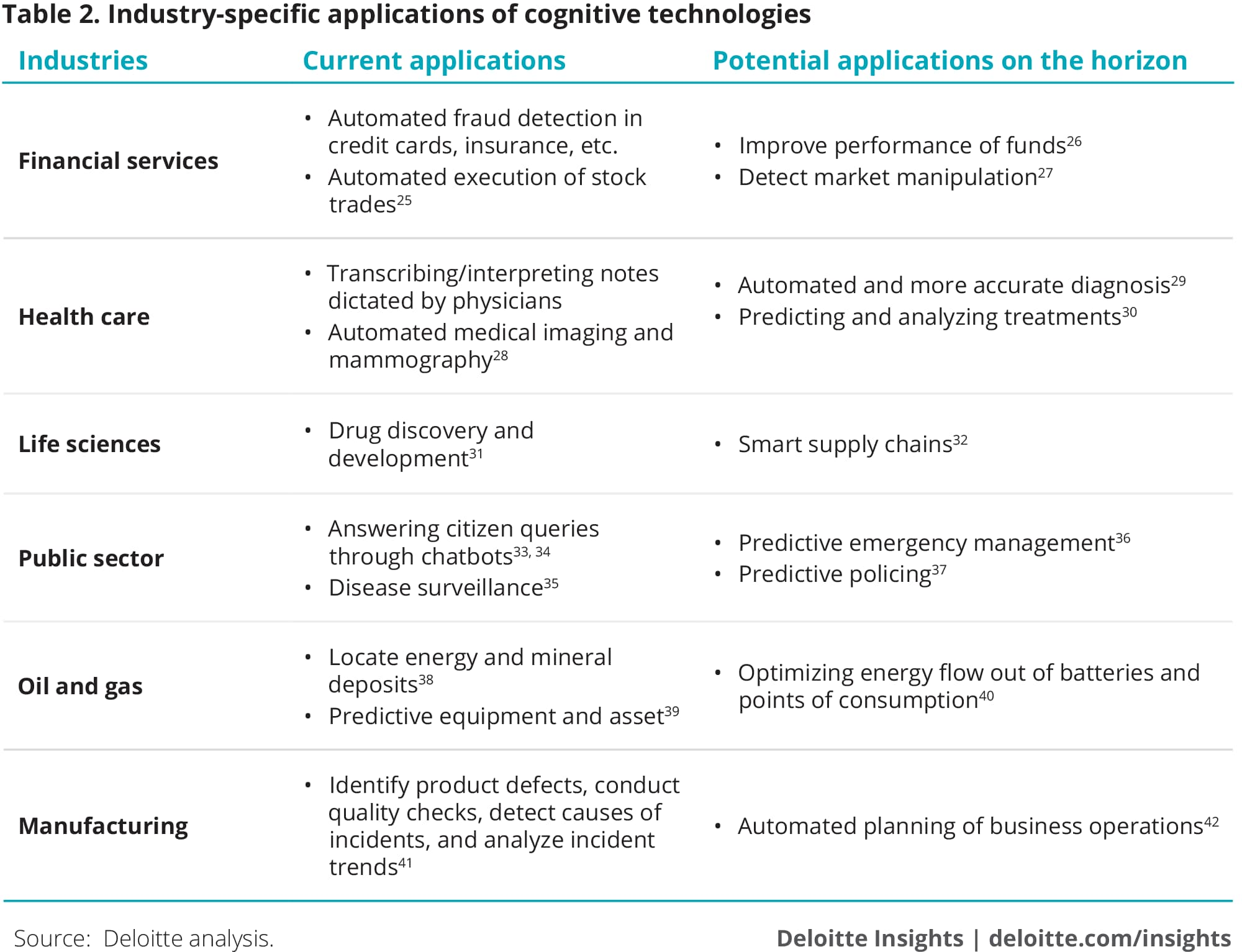 Industry-specific applications of cognitive technologies