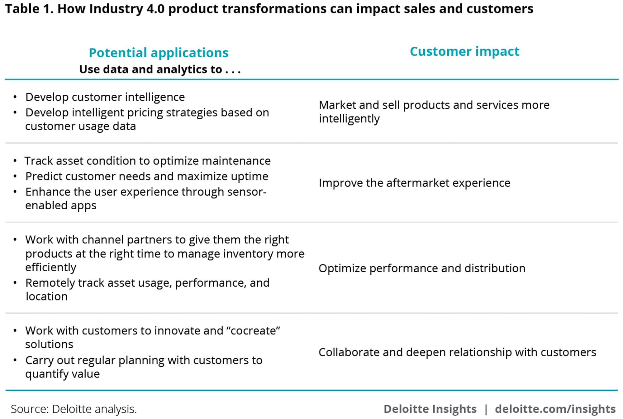 How Industry 4.0 product transformations can impact sales and customers