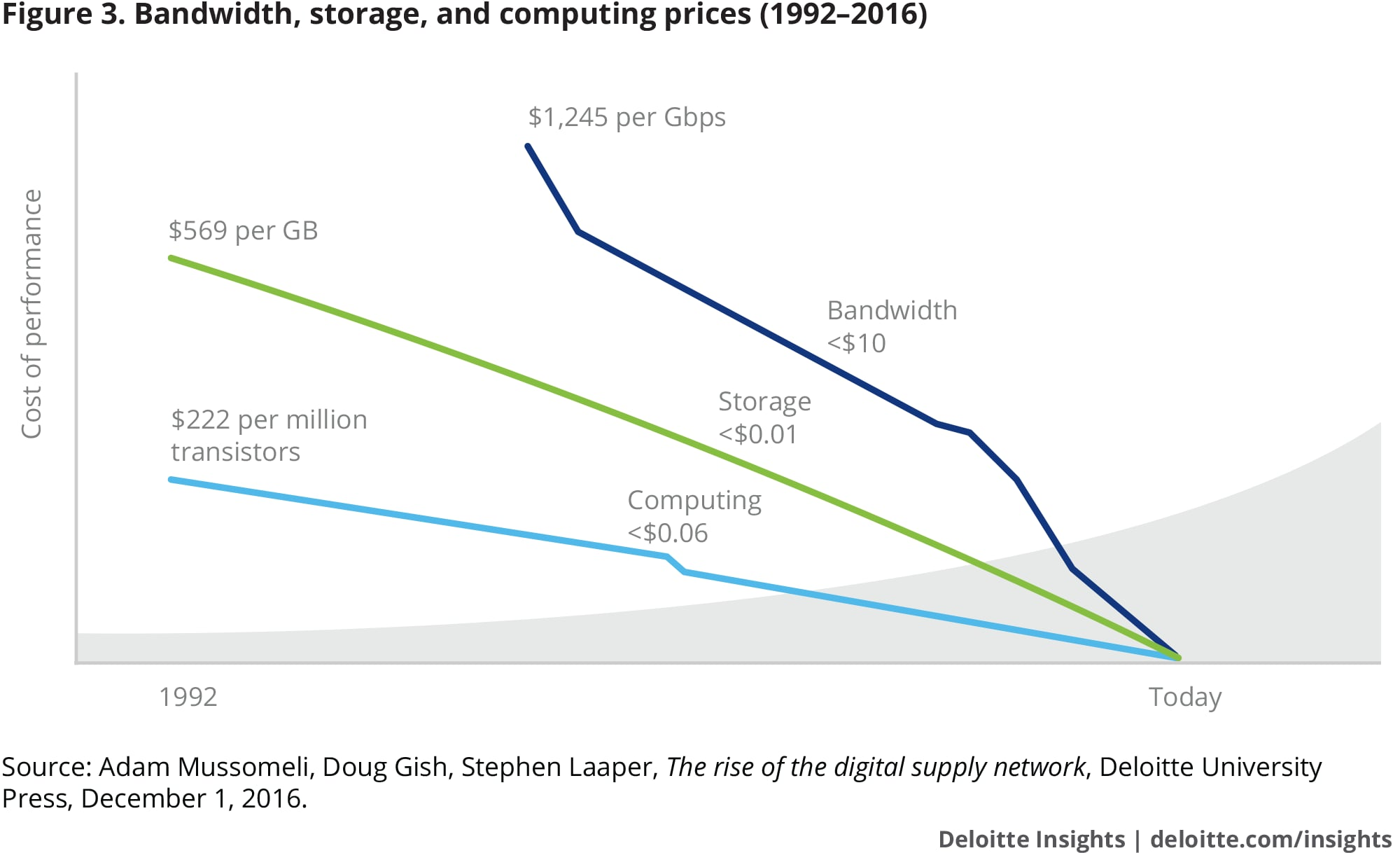 Bandwidth, storage and computing prices (1992–2016)