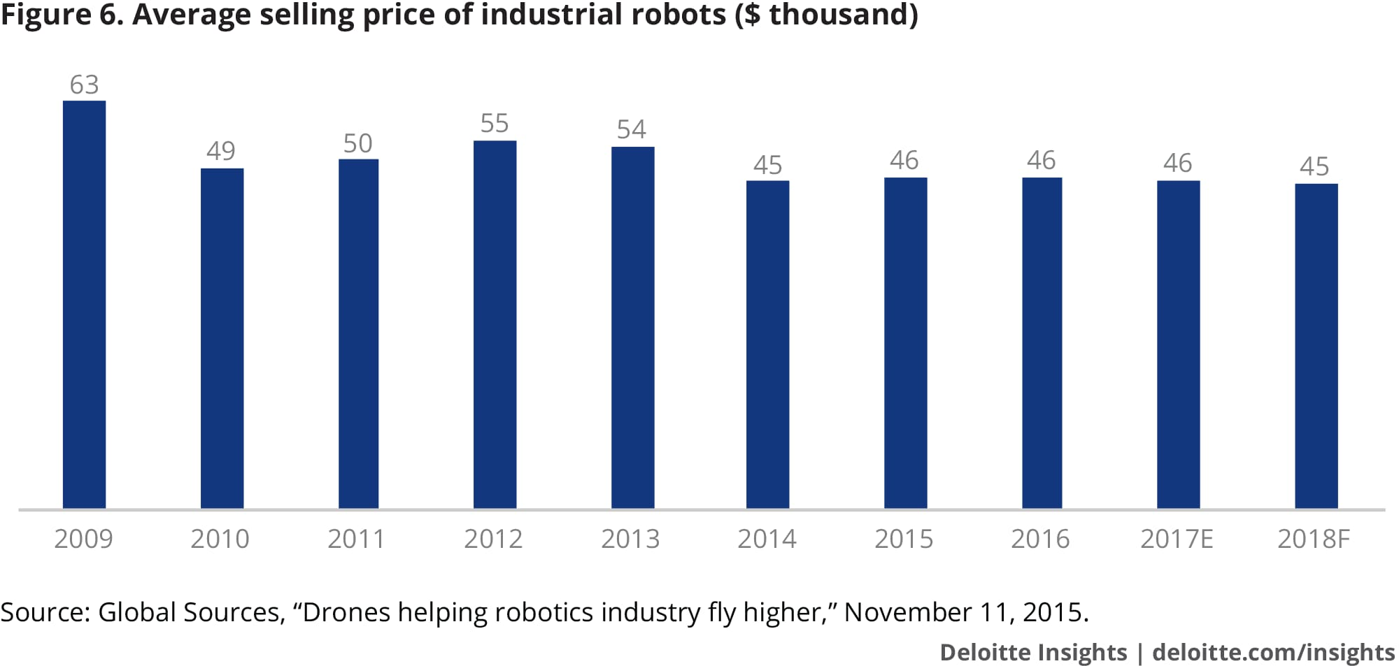 Average selling price of industrial robots ($ thousand)