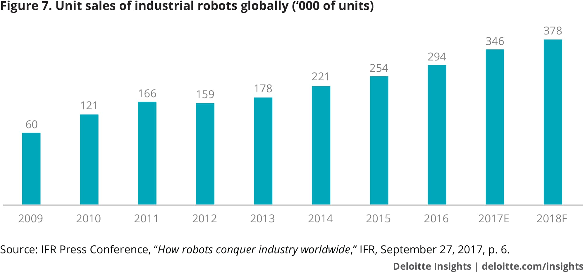 Unit sales of industrial robots globally ('000 of units)