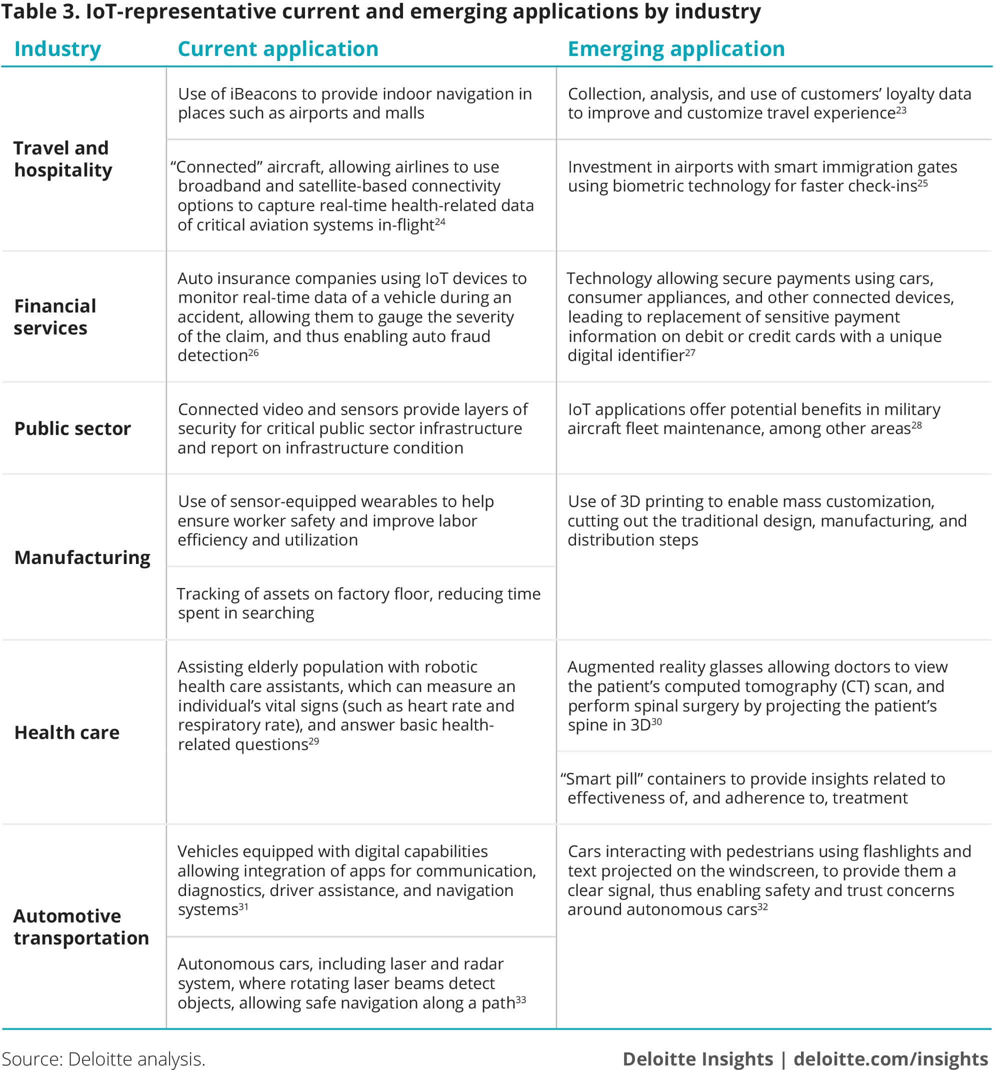 A technical primer on the Internet of Things | Deloitte Insights