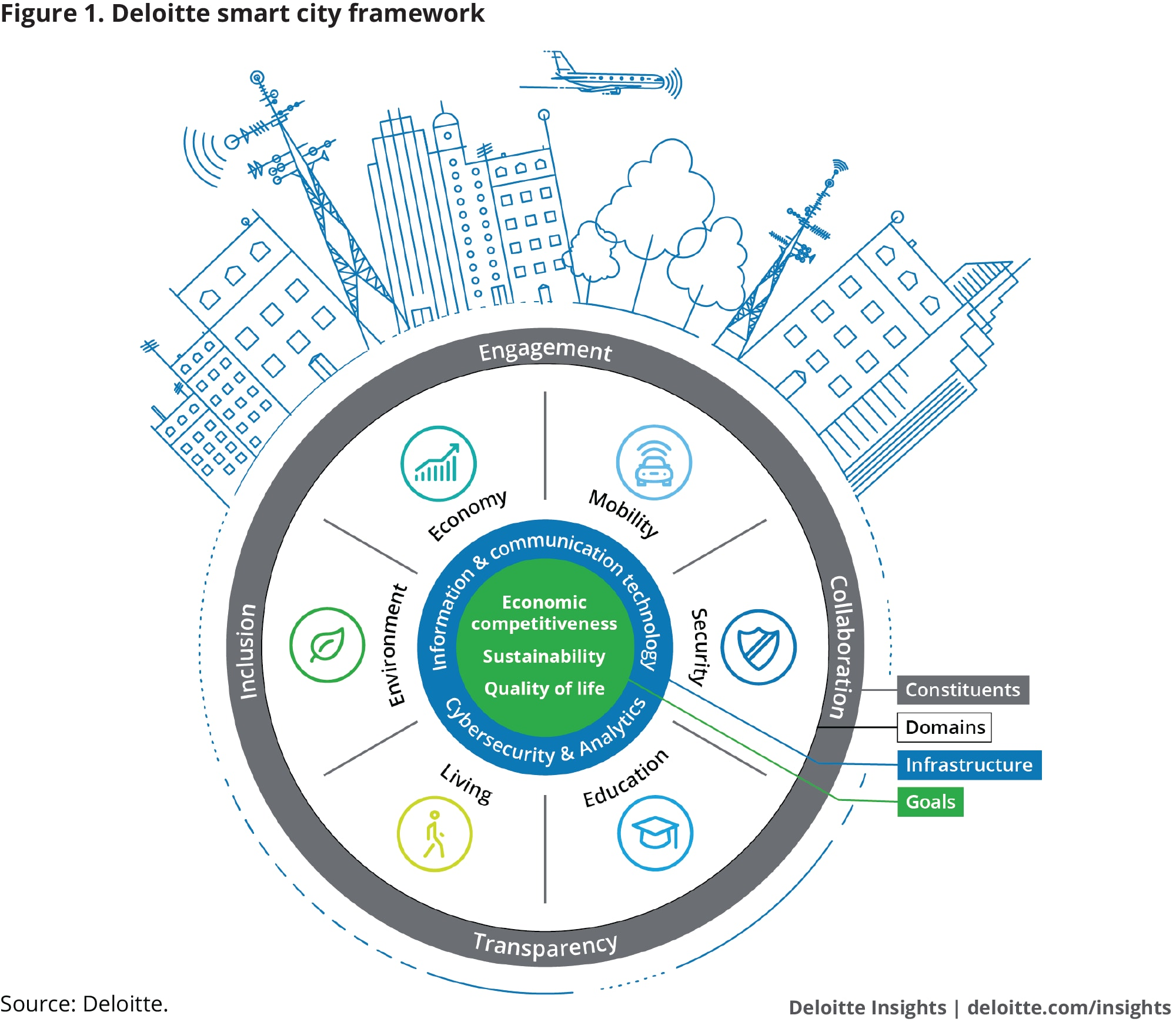 deloitte.com - Forces of change: Smart cities