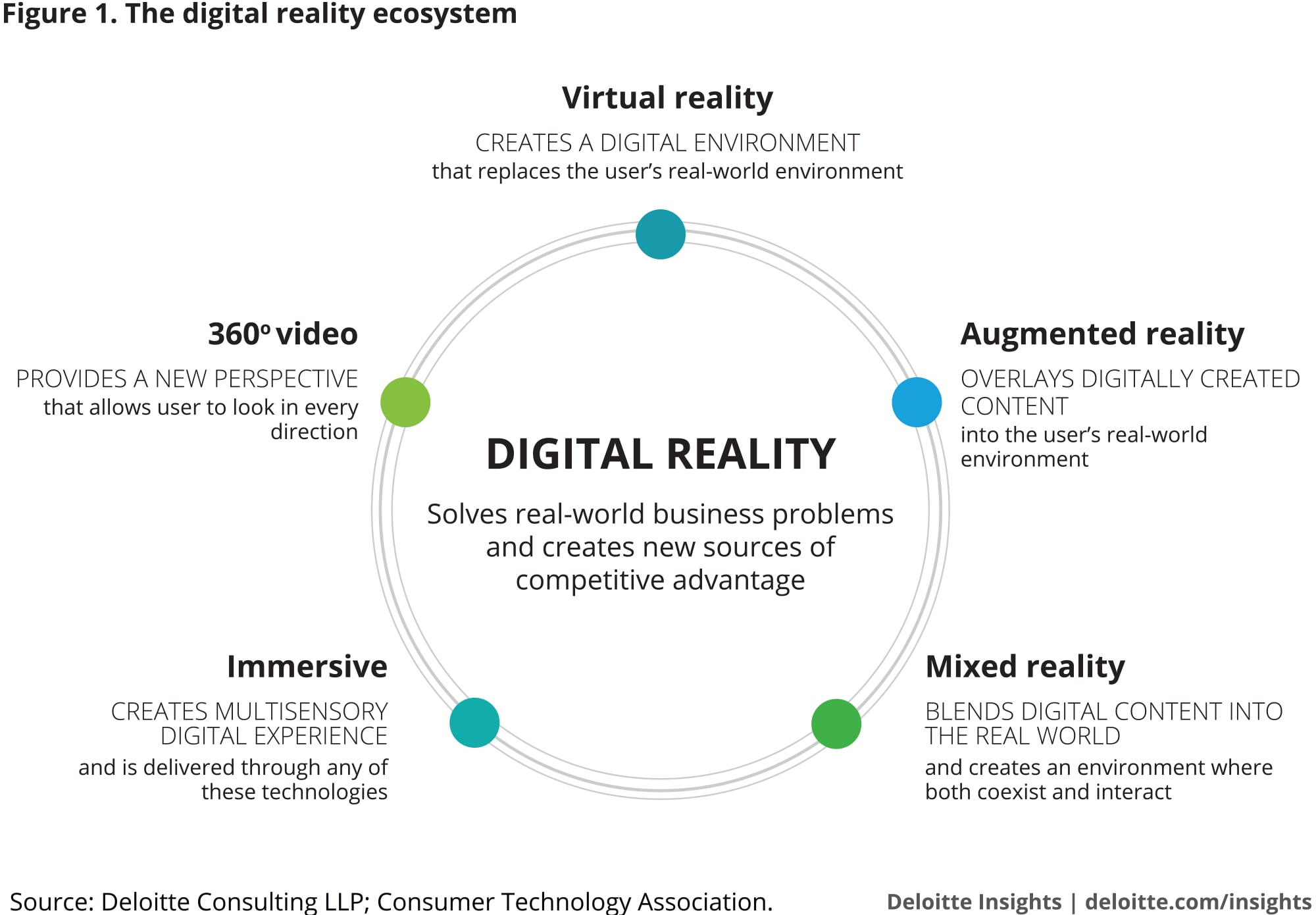 The digital reality ecosystem