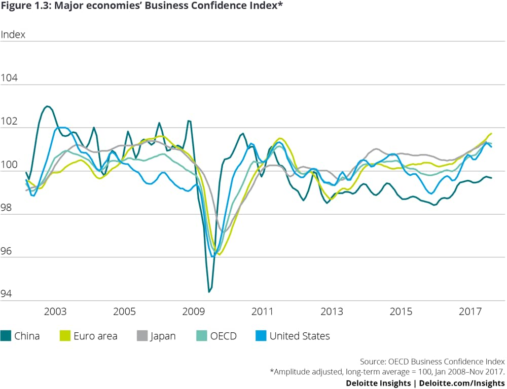 Major economies' Business Confidence Index*