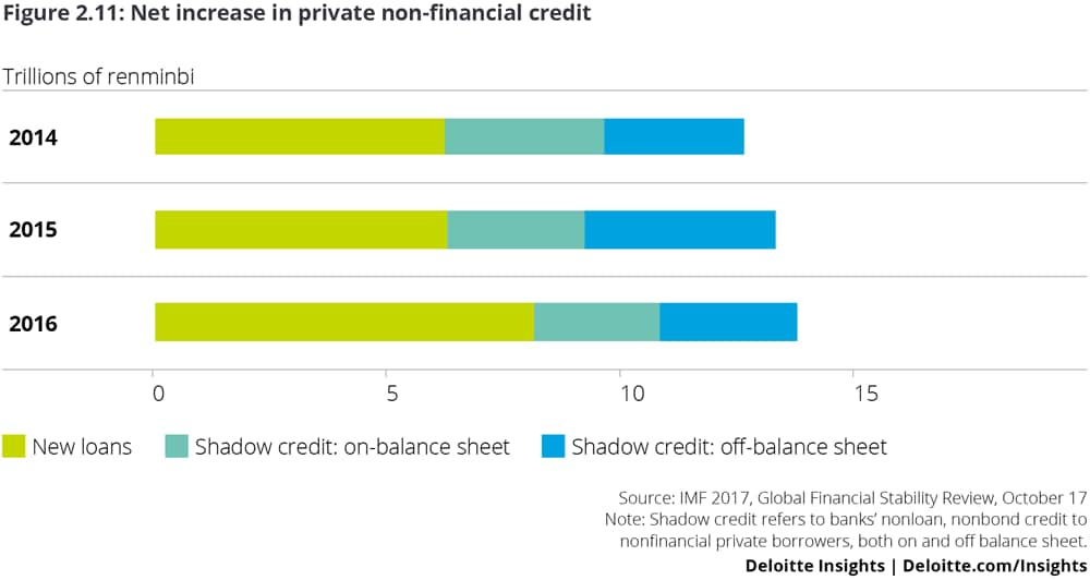 Net increase in Private Nonfinancial Credit