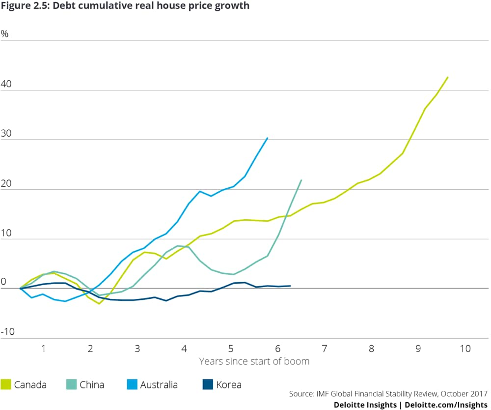 Debt cumulative real house price growth