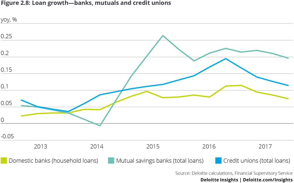 Loan growth—banks, mutuals and credit unions