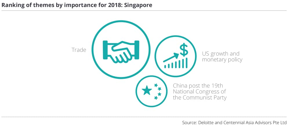 Ranking of themes by importance for 2018: Singapore