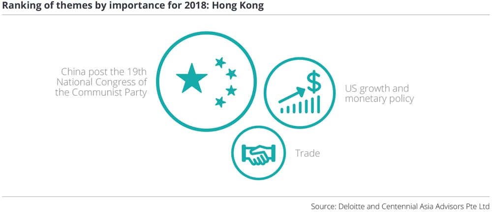 Ranking of themes by importance for 2018: Hong Kong