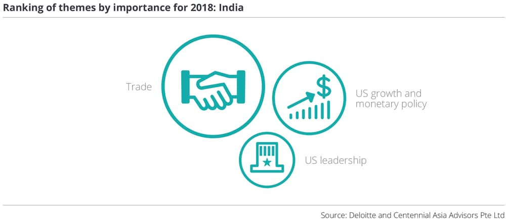 Ranking of themes by importance for 2018: India