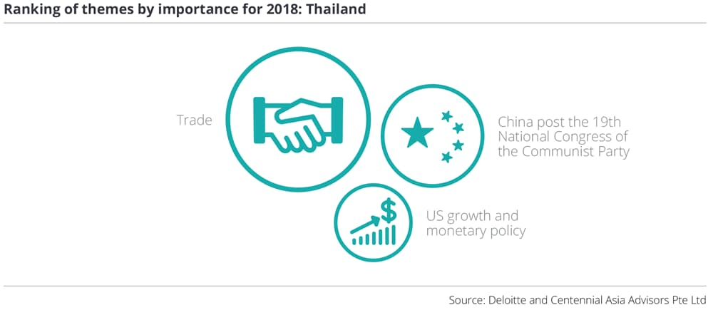 Ranking of themes by importance for 2018: Thailand