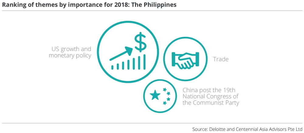 Ranking of themes by importance for 2018: The Philippines