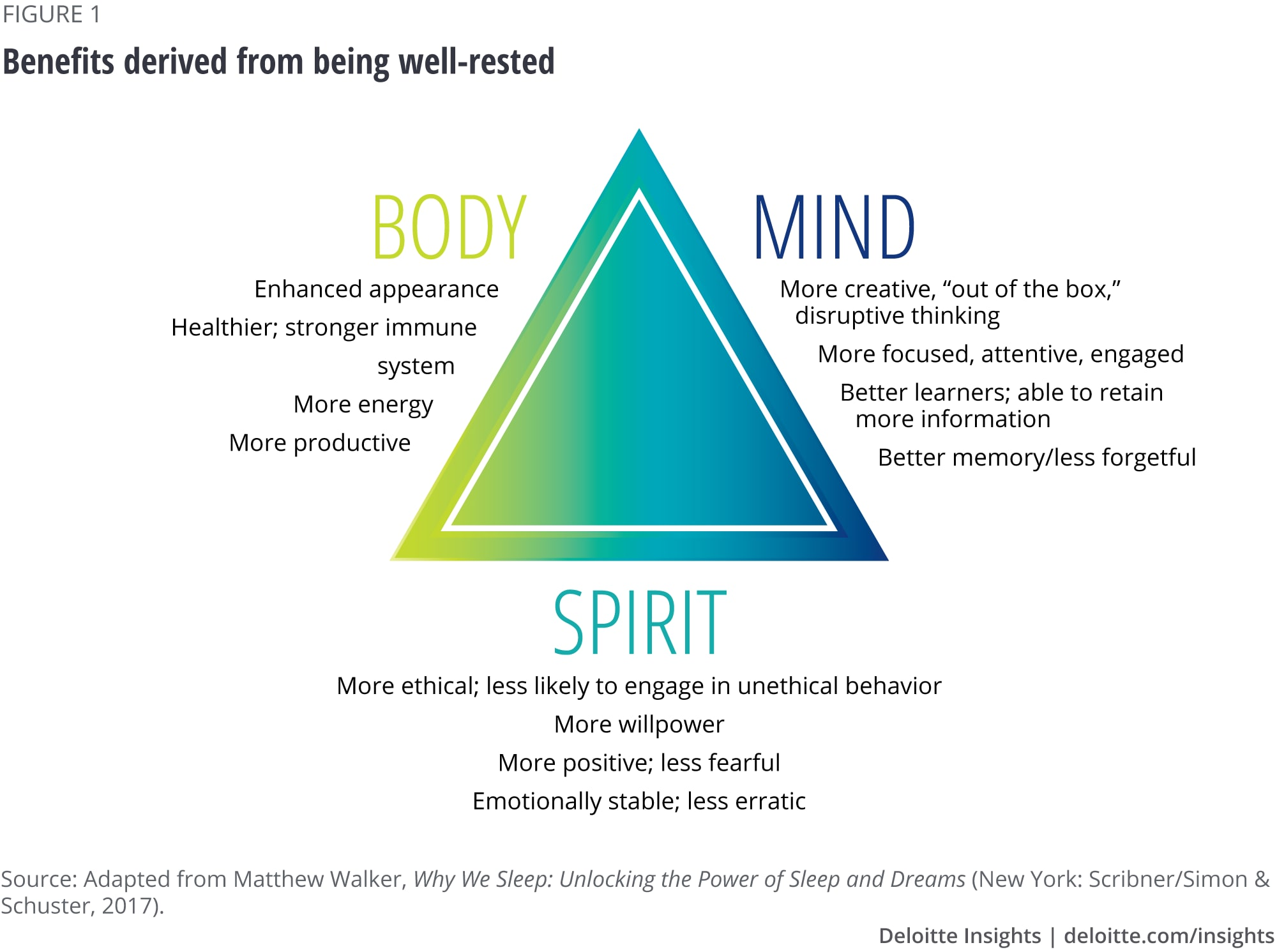 Benefits derived from being well-rested