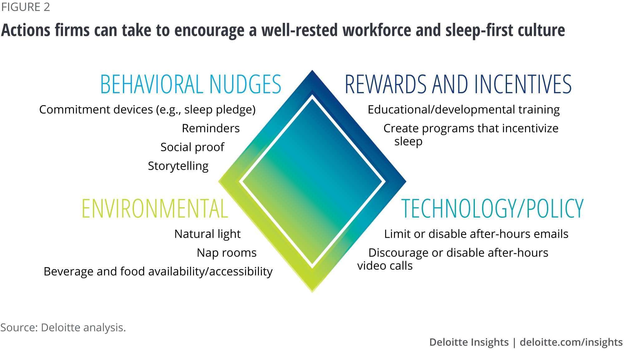 Actions firms can take to encourage a well-rested workforce and sleep-first culture