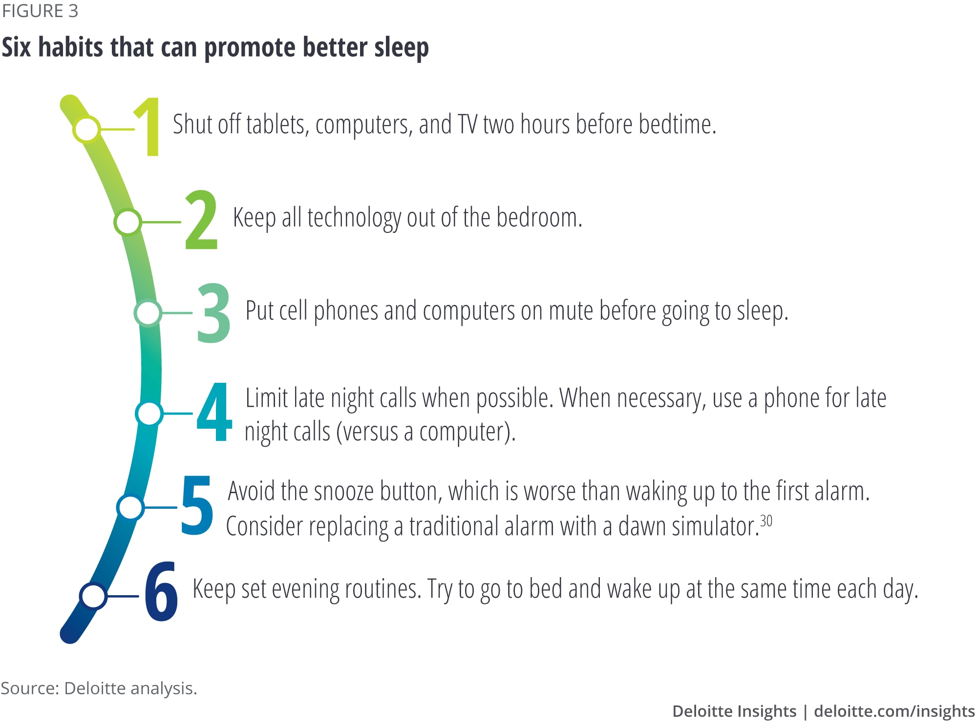 Six habits that can promote better sleep