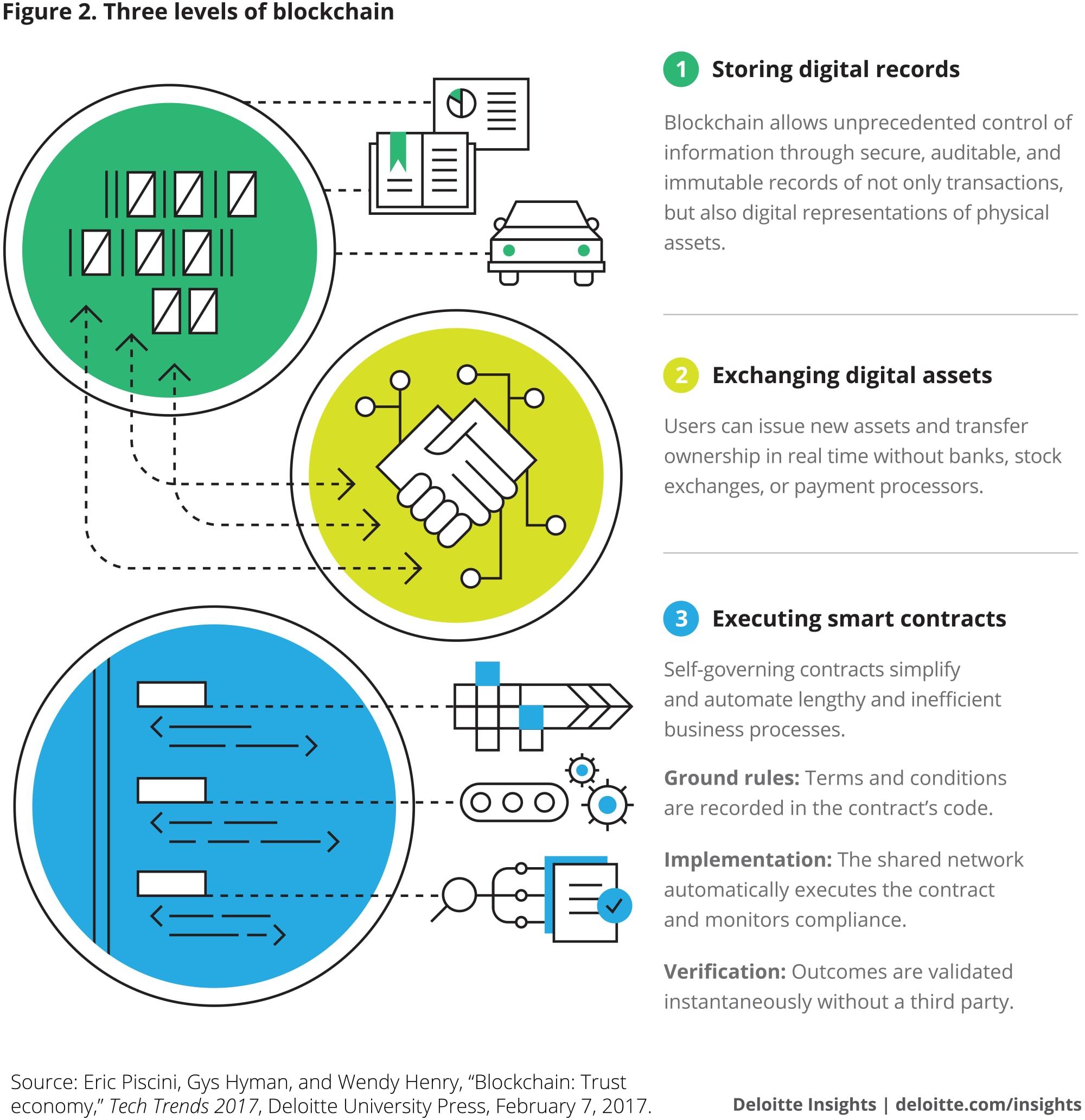 Trois niveaux de blockchain