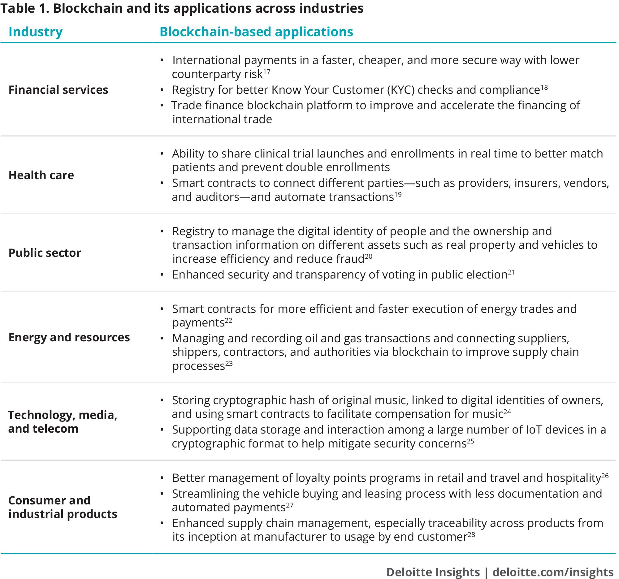 Blockchain et ses applications dans tous les secteurs