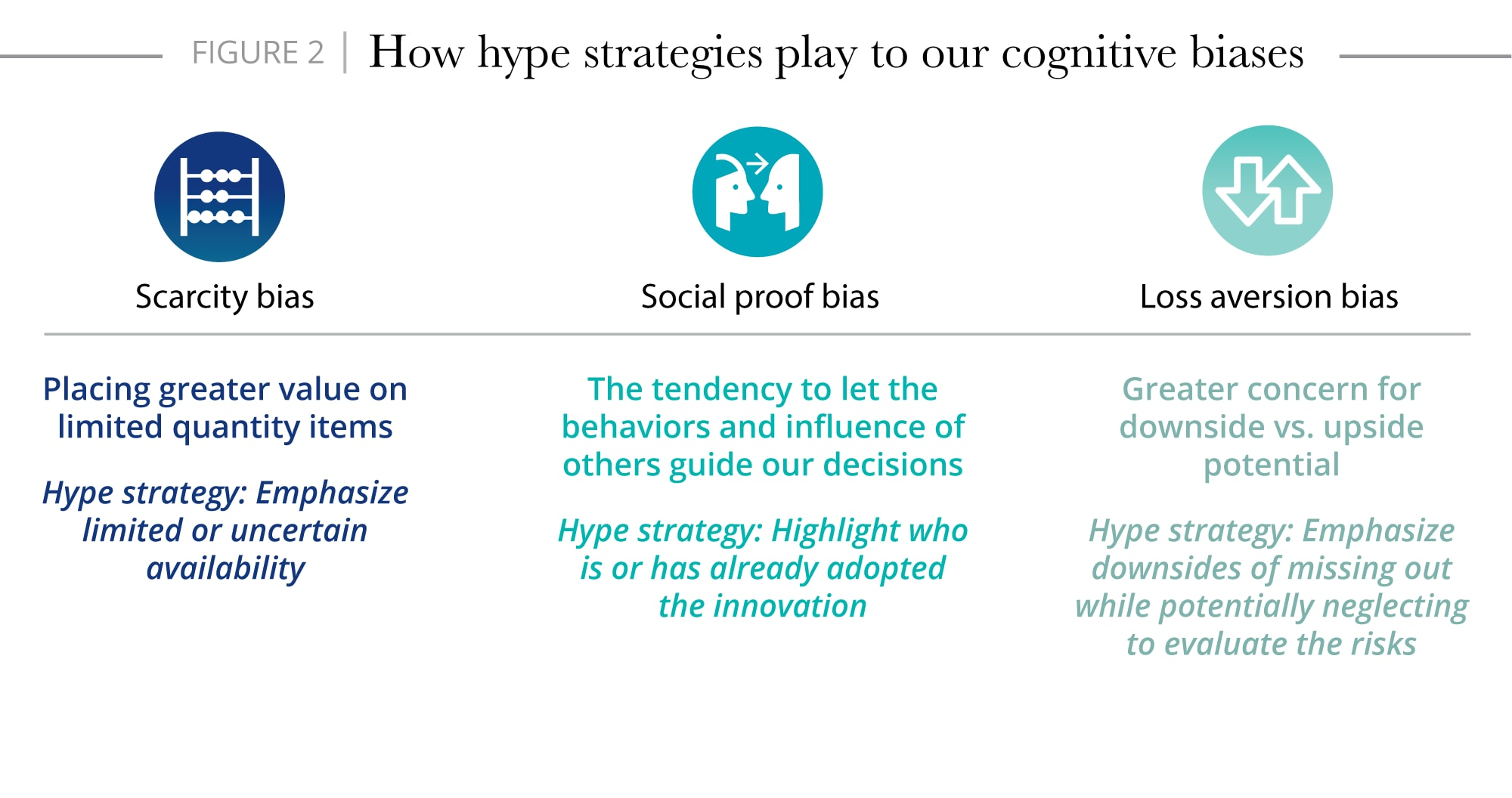 How hype strategies play to our cognitive biases