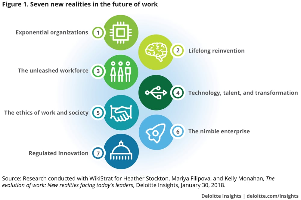 seven new realities in the future of work