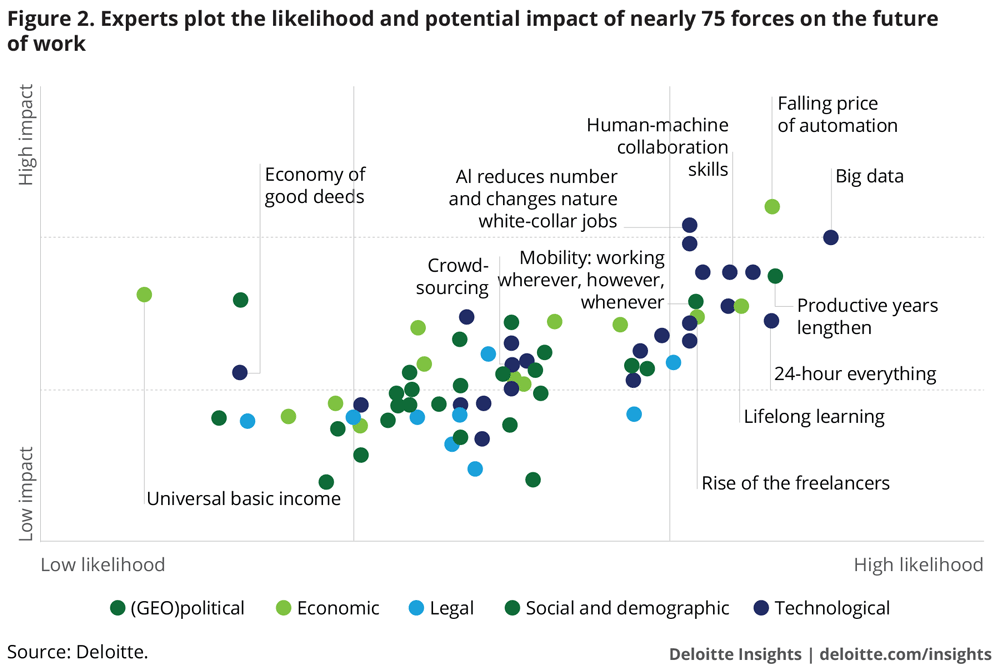 Experts plot the likelihood and potential impact of nearly 75 forces in the future of work