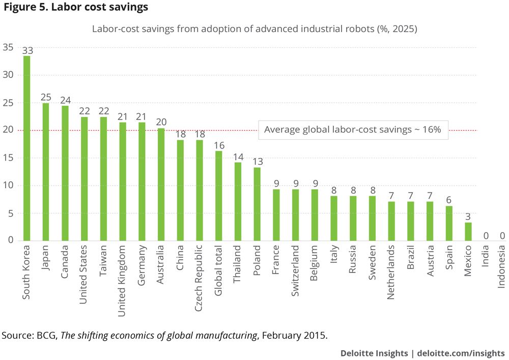 Labor cost savings from the adoption of industrial robots