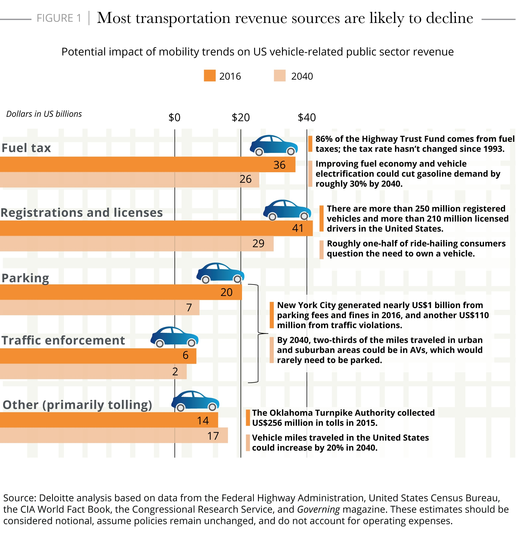 Most transportation revenue sources are likely to decline