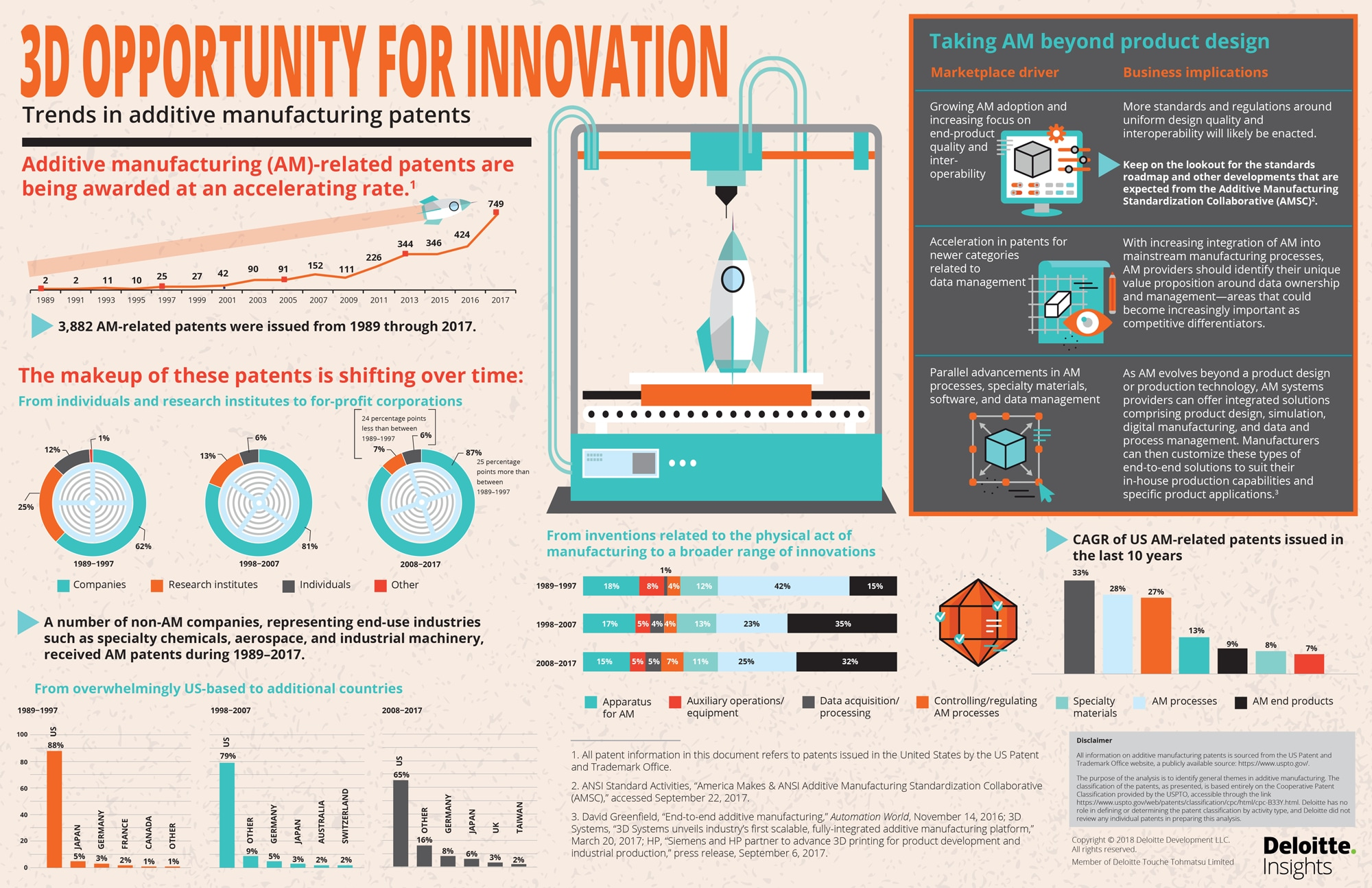 3D opportunity for innovation