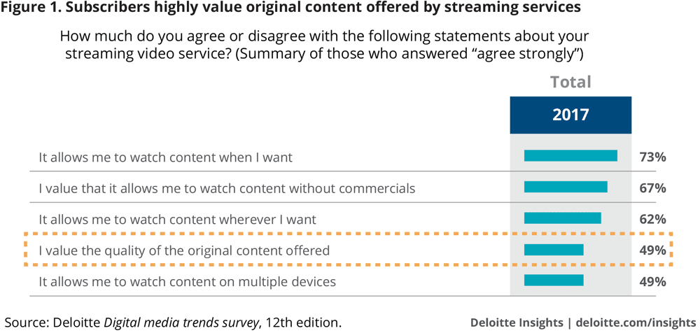 Subscribers highly value original content offered by streaming services