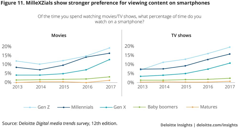 MilleXZials show stronger preference for viewing content on smartphones