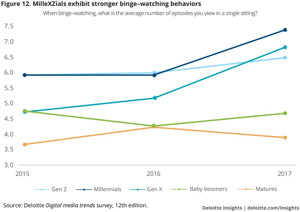 MilleXZials exhibit stronger binge-watching behaviors