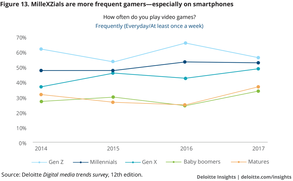 MilleXZials are more frequent gamers—especially on smartphones