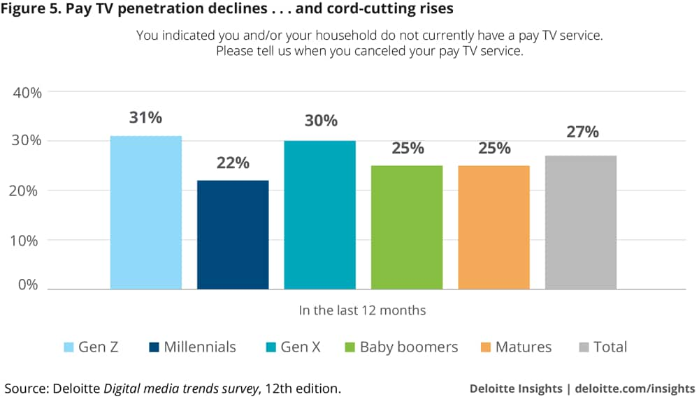 Pay TV penetration declines . . . and cord-cutting rises
