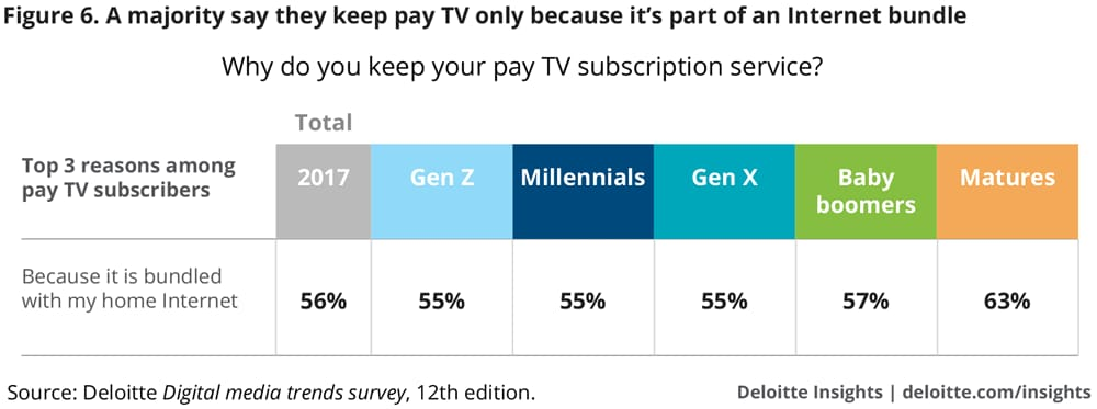 A majority say they keep pay TV only because it's part of an Internet bundle