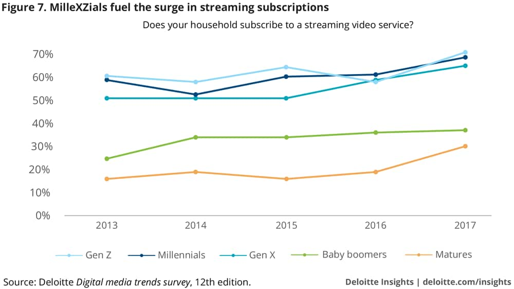 MilleXZials fuel the surge in streaming subscriptions