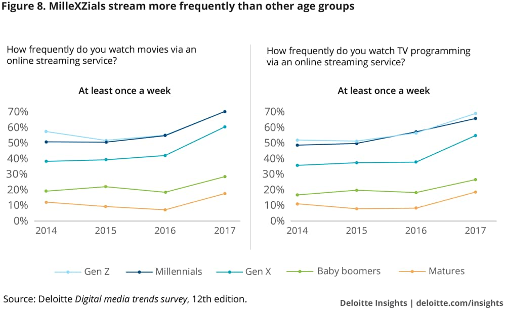 MilleXZials stream more frequently than other age groups