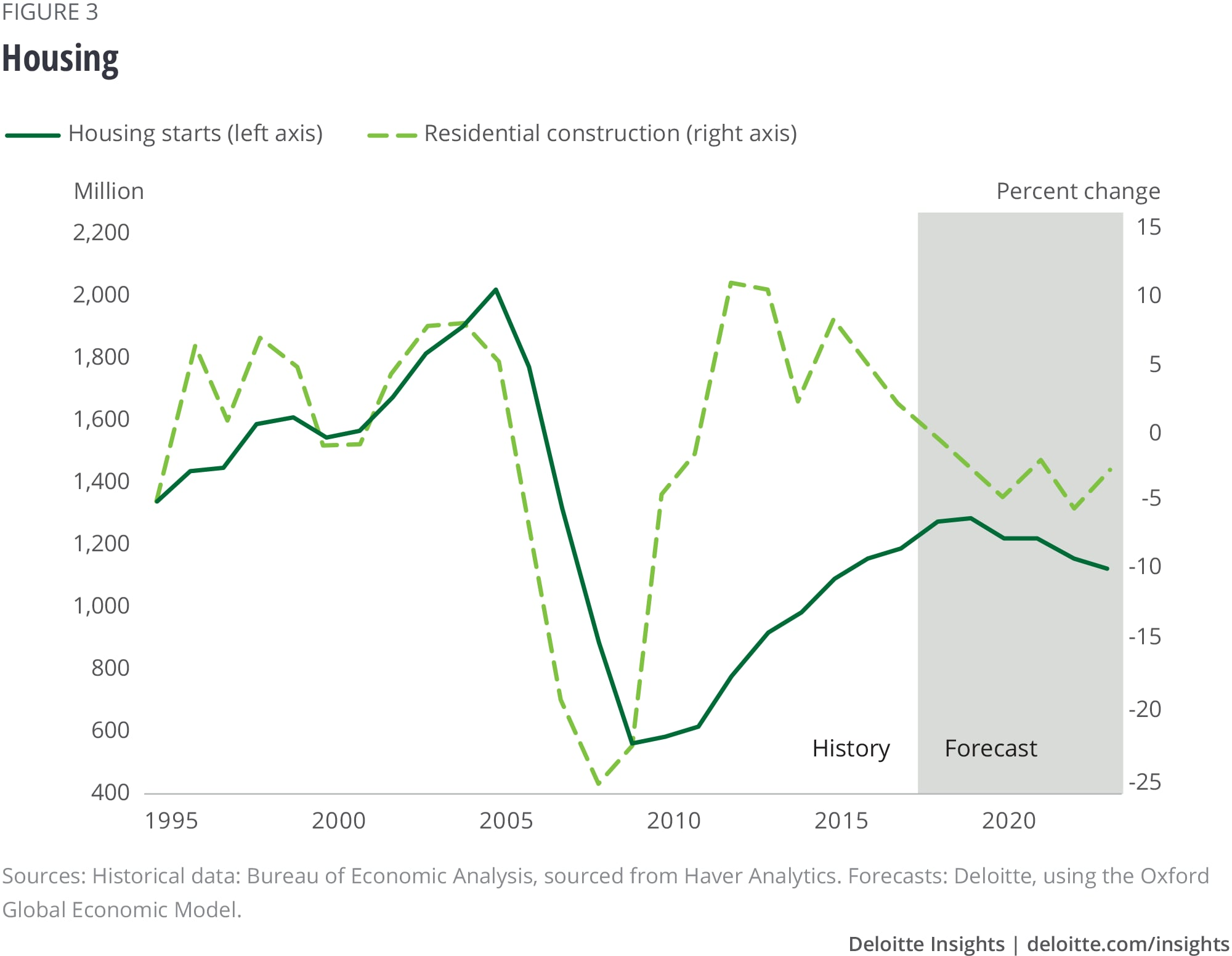 Us Economic Forecast Q3 2018 Deloitte Insights Alternating Current Diagram For Kids Of A Twoway Automatic Housing
