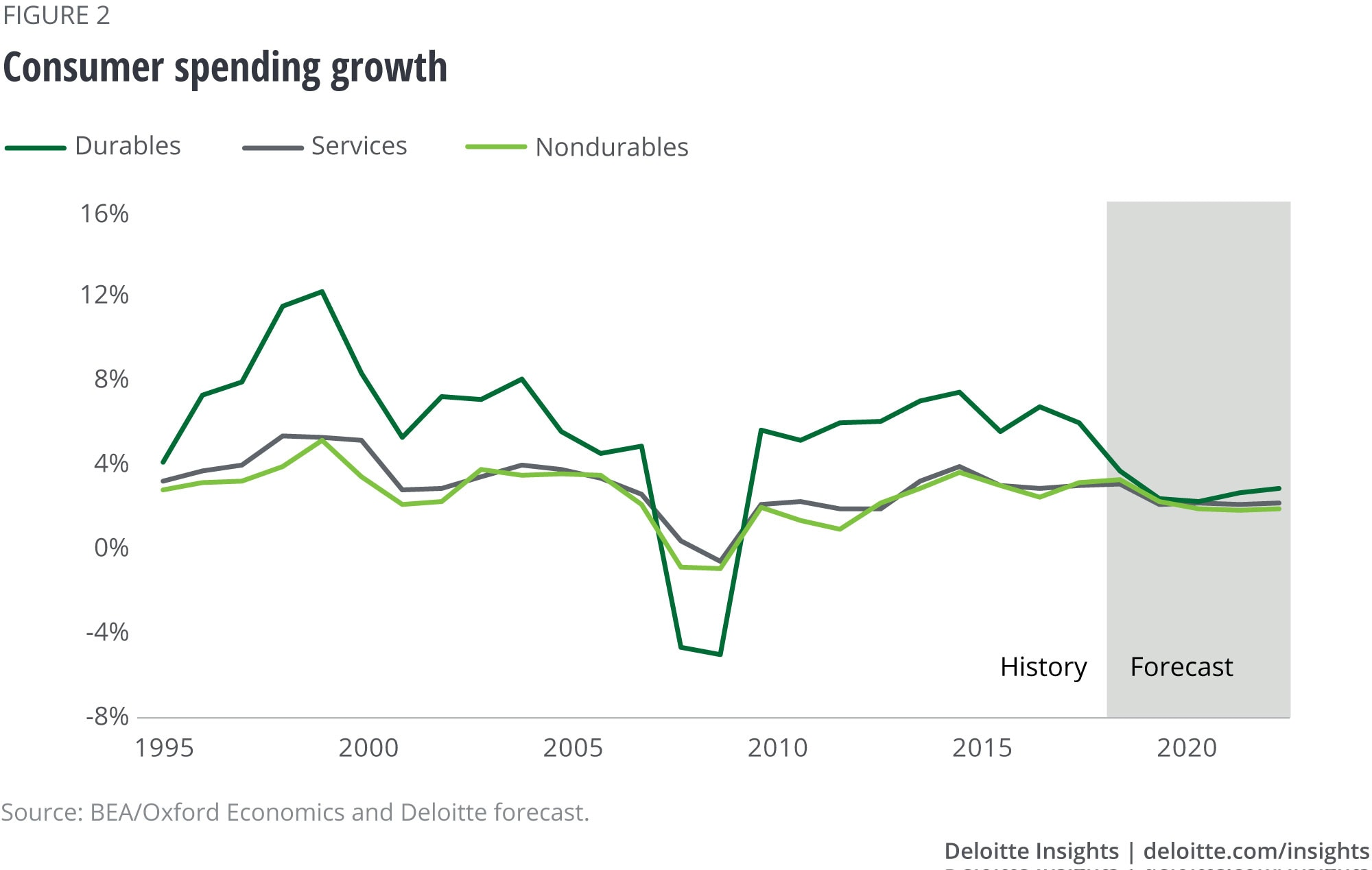 Consumer spending growth