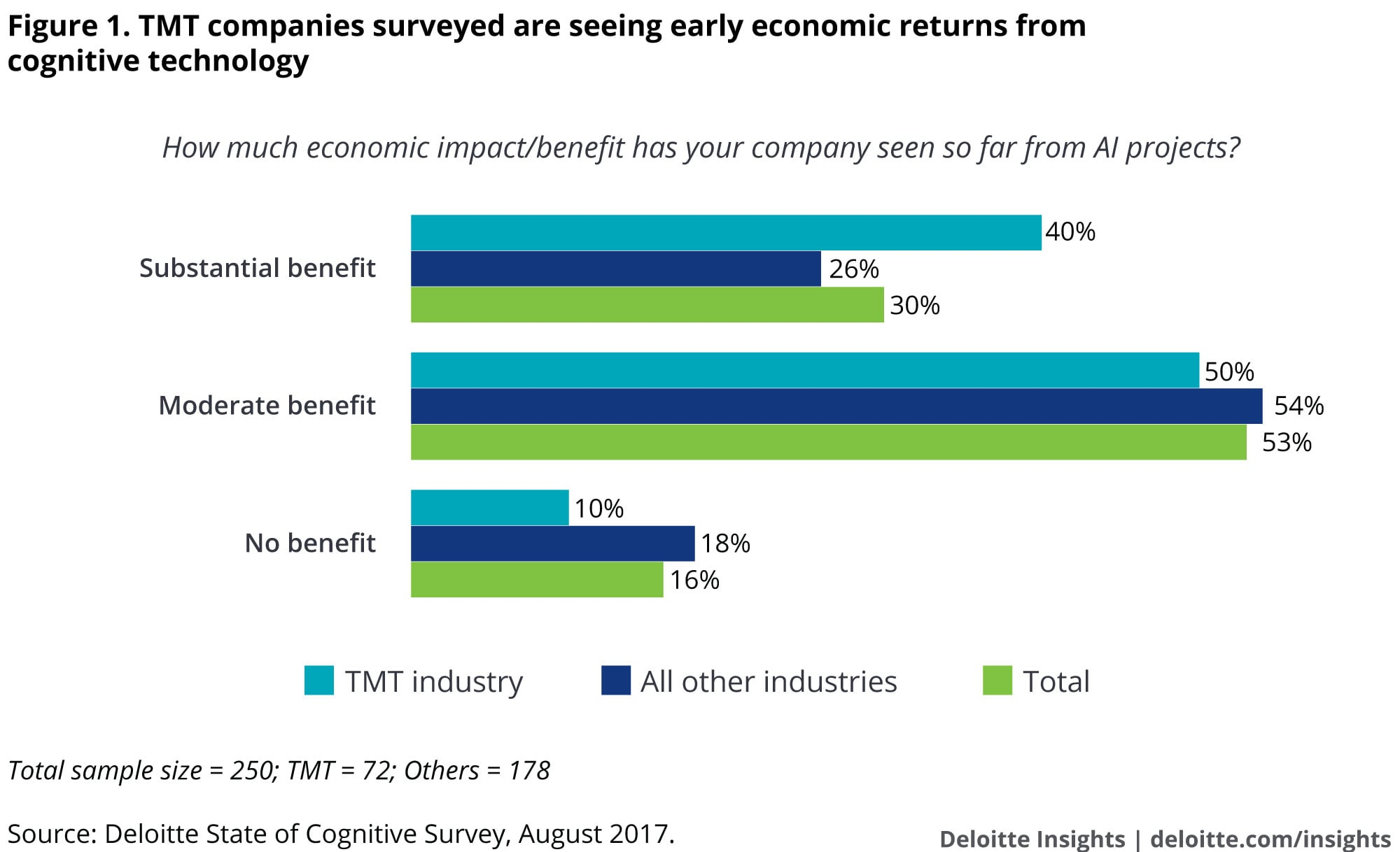 TMT companies surveyed are seeing early economic returns from cognitive