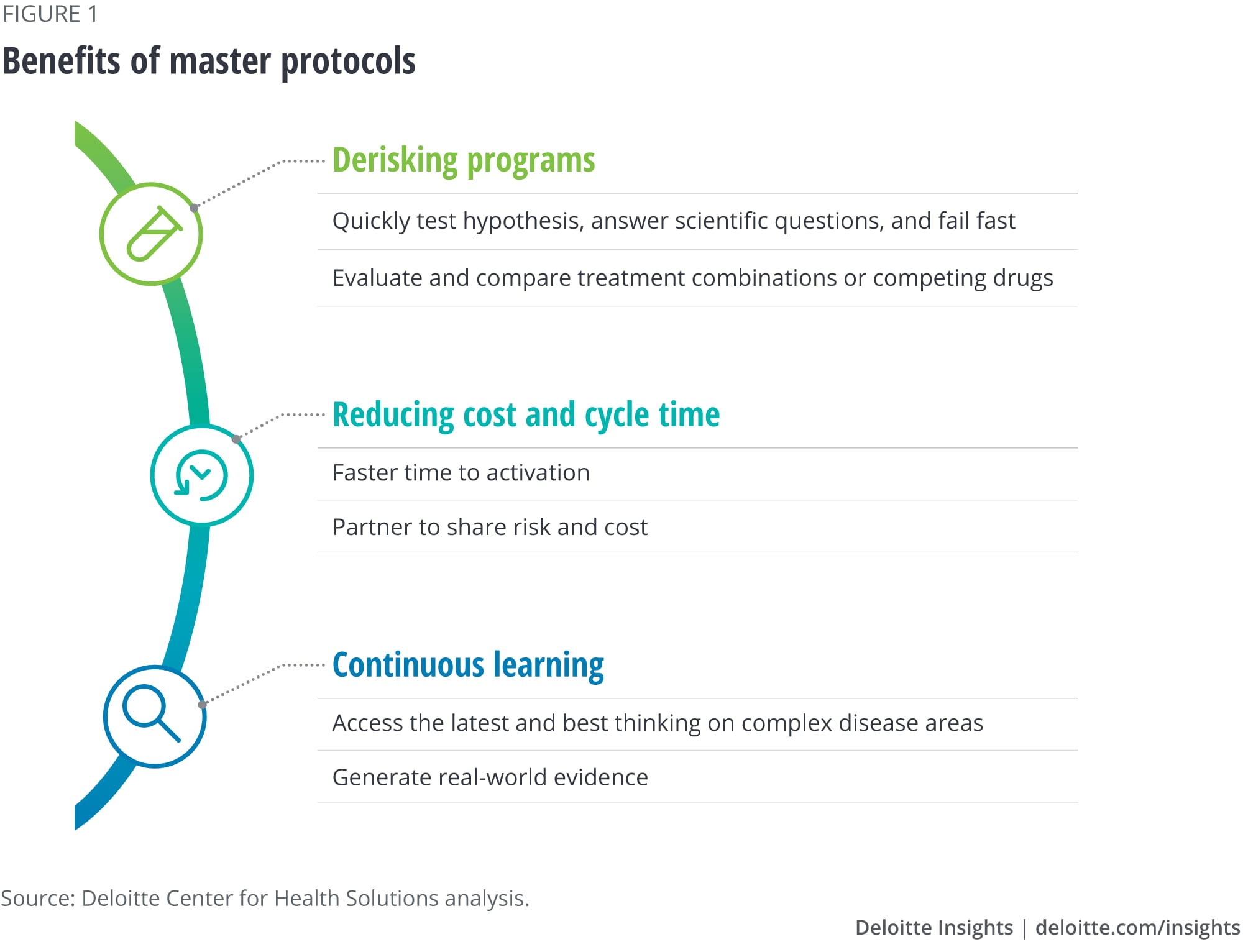 Benefits of master protocols