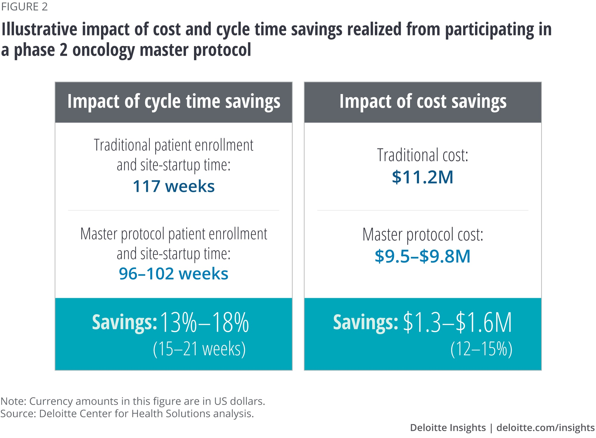Illustrative impact of cost and cycle time savings realized from participating in a phase 2 oncology master protocol