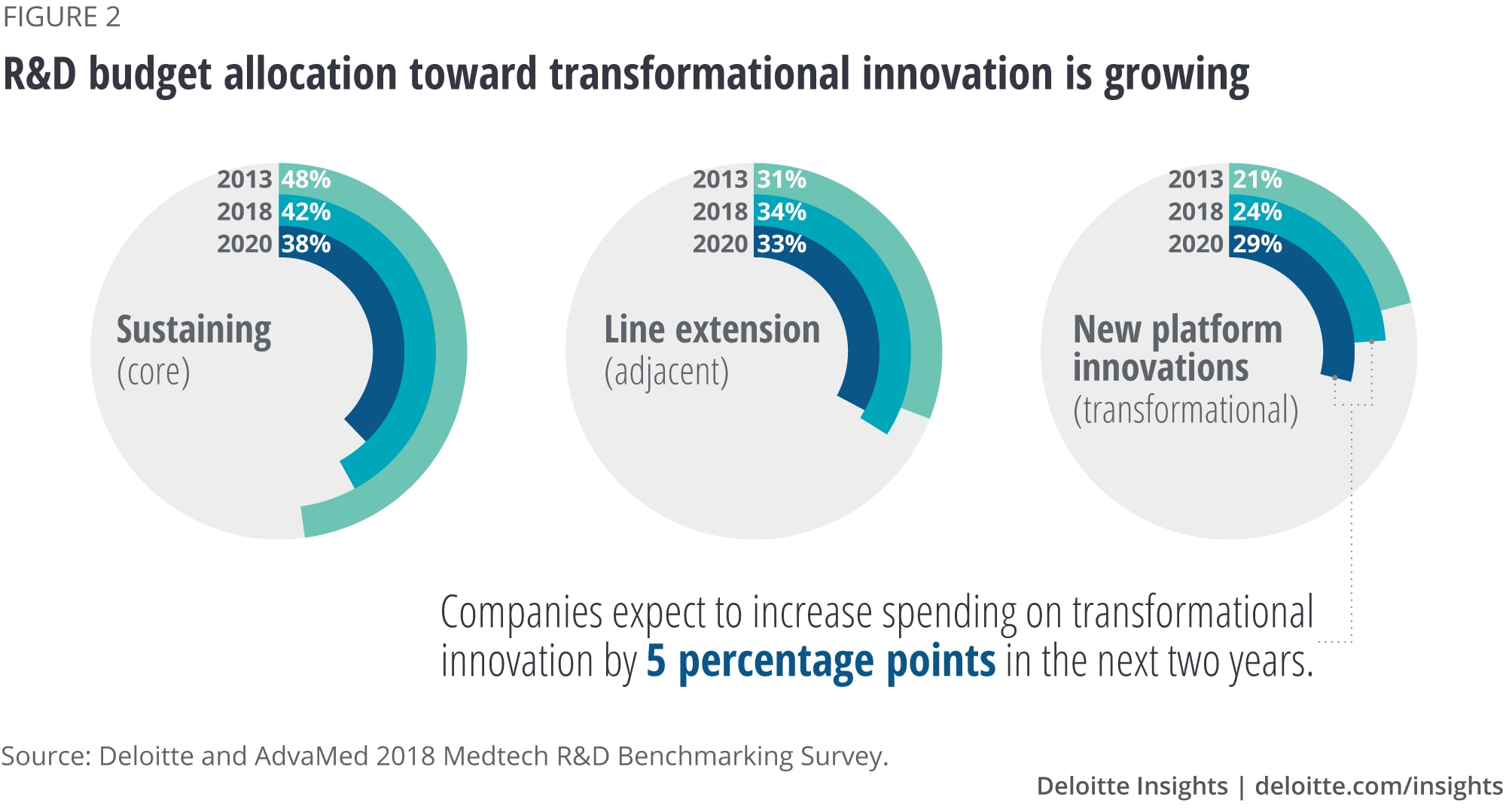R&D budget allocation toward transformational innovation is growing