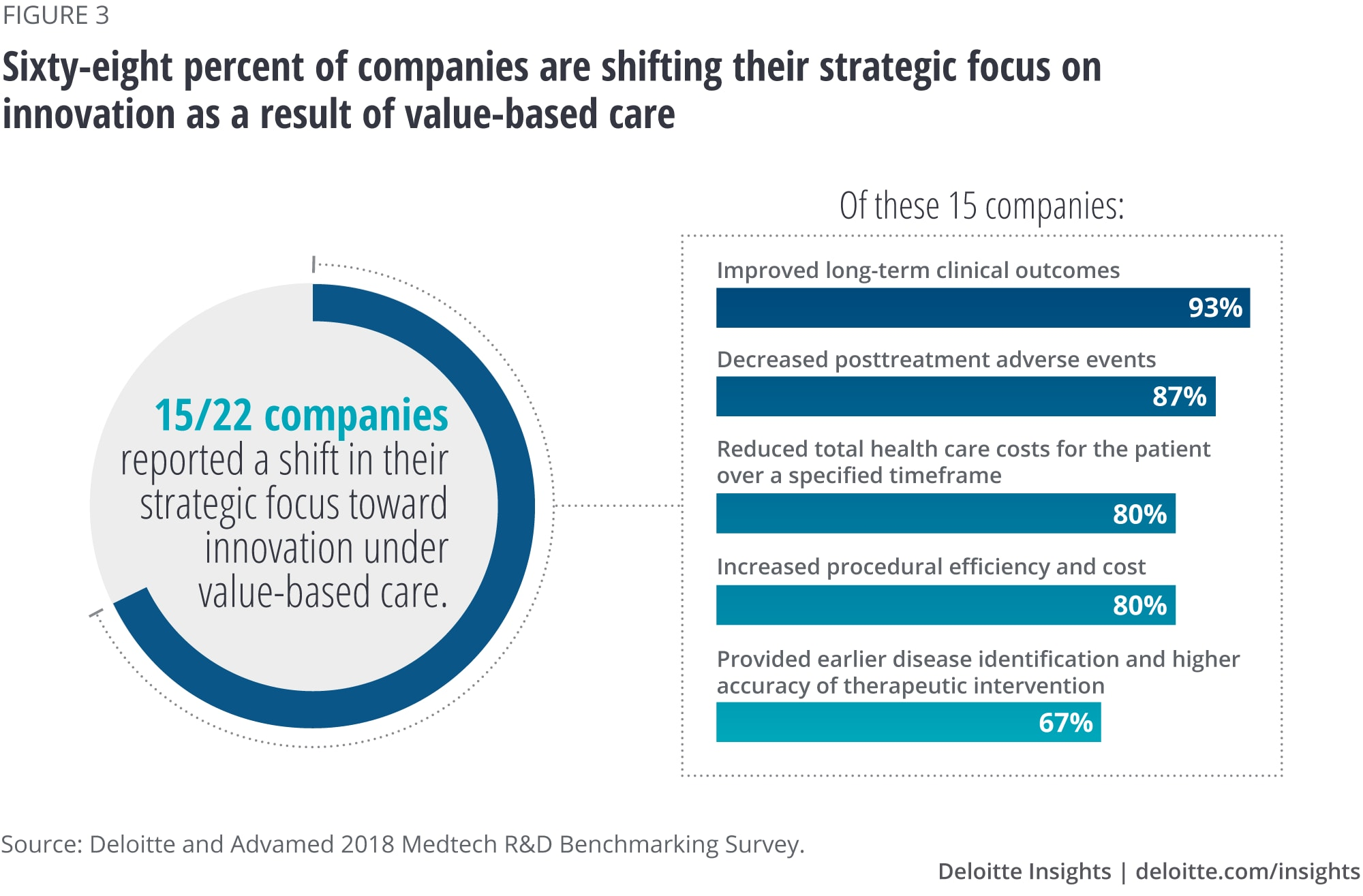 Sixty-eight percent of companies are shifting their strategic focus on innovation as a result of value-based care