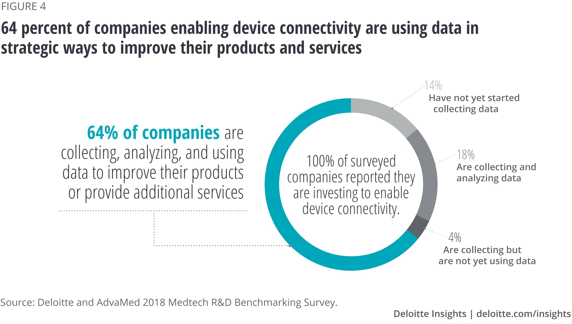 Sixty-four percent of companies enabling device connectivity are using data in strategic ways to improve their products and services